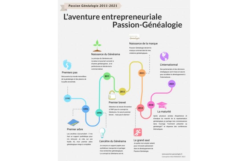 2011-2021 : l'aventure entrepreneuriale