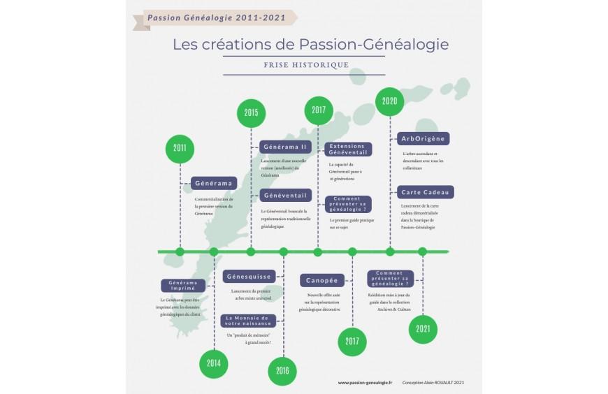 2011-2021 : les créations