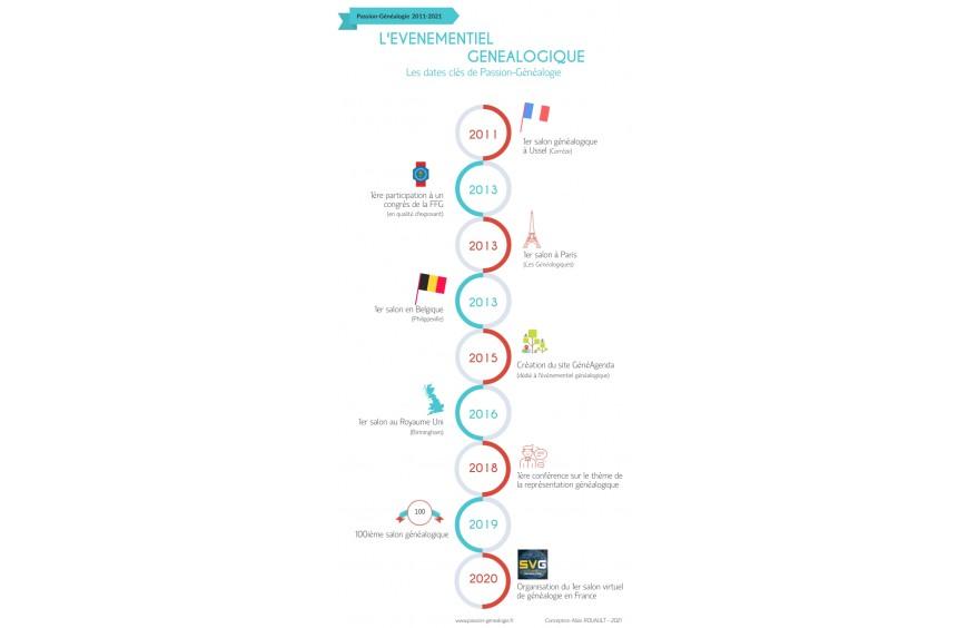 2011-2021 : l'évènementiel généalogique