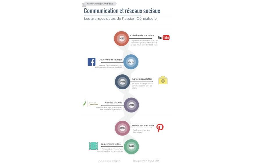 2011-2021 : communication et réseaux sociaux
